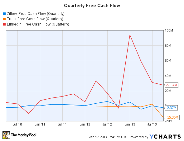 Z Free Cash Flow (Quarterly) Chart