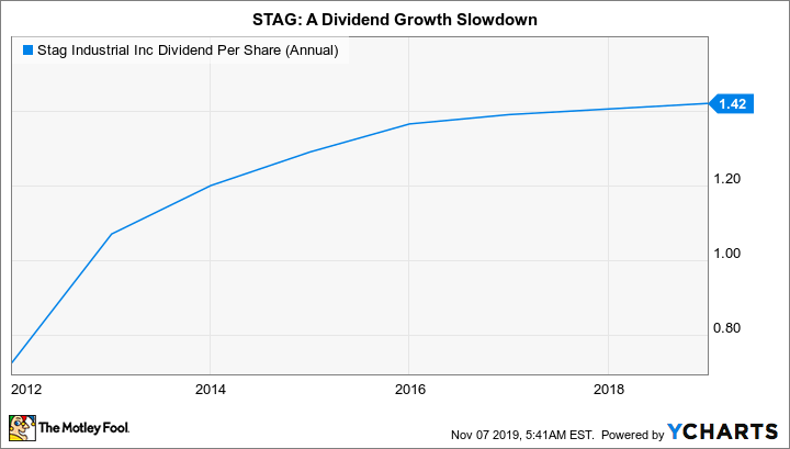 STAG Dividend Per Share (Annual) Chart