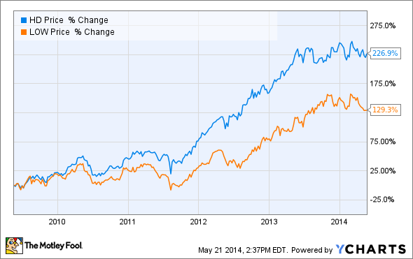 Lowes Stock Quote New Best Home Improvement Stock Lowe's Vs Home Depot The Motley Fool