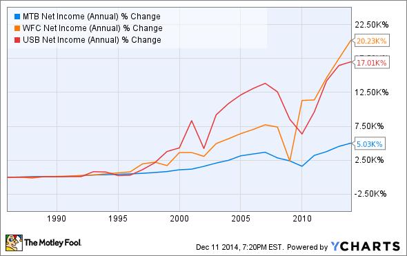 MTB Net Income (Annual) Chart