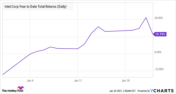 INTC Year to Date Total Returns (Daily) Chart