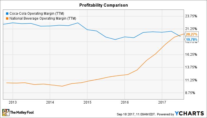 KO Operating Margin (TTM) Chart