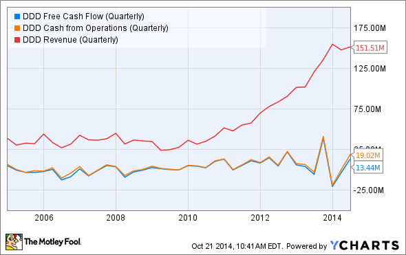 DDD Free Cash Flow (Quarterly) Chart