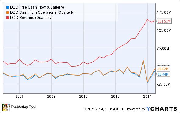DDD Free Cash Flow (Quarterly) Chart