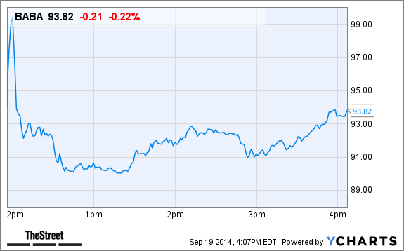 Alibaba Stock Quote | Alibaba Baba Stock Soars In First Trading Day After Ipo Thestreet