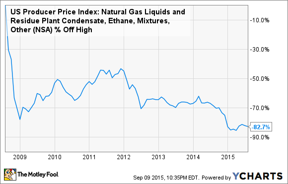 US Producer Price Index: Natural Gas Liquids and Residue Plant Condensate, Ethane, Mixtures, Other Chart