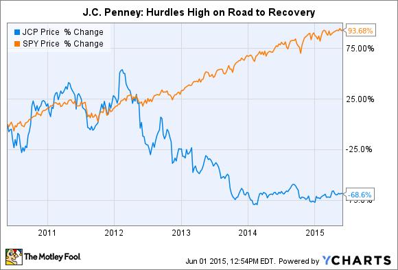 JCP Chart