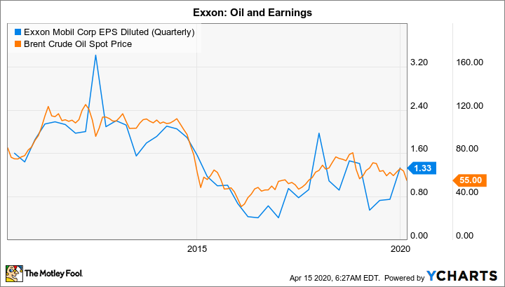 XOM EPS Diluted (Quarterly) Chart