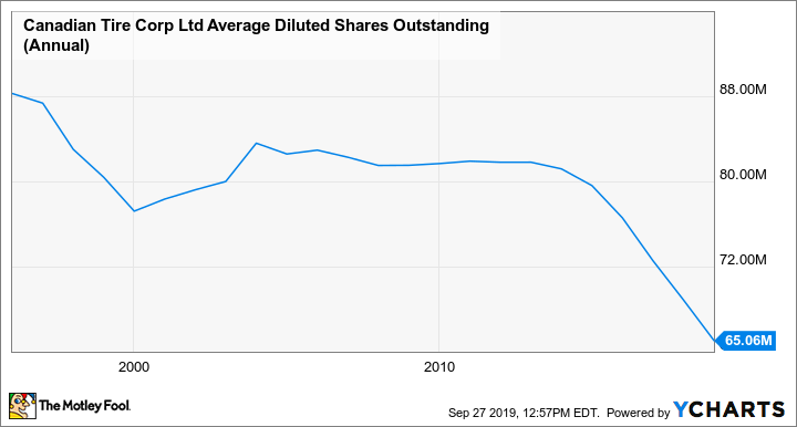 CTC.A Average Diluted Shares Outstanding (Annual) Chart