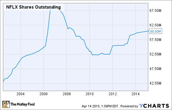 NFLX Shares Outstanding Chart