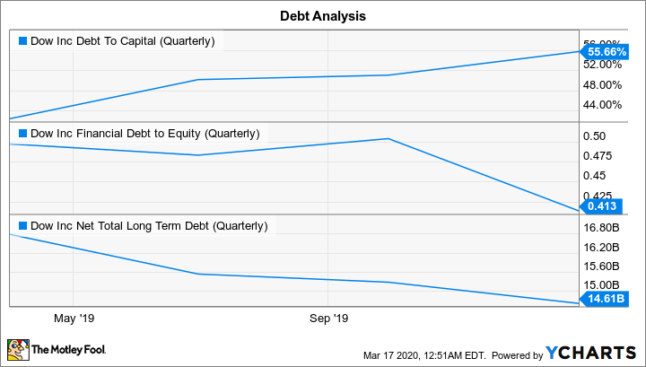 DOW Debt To Capital (Quarterly) Chart