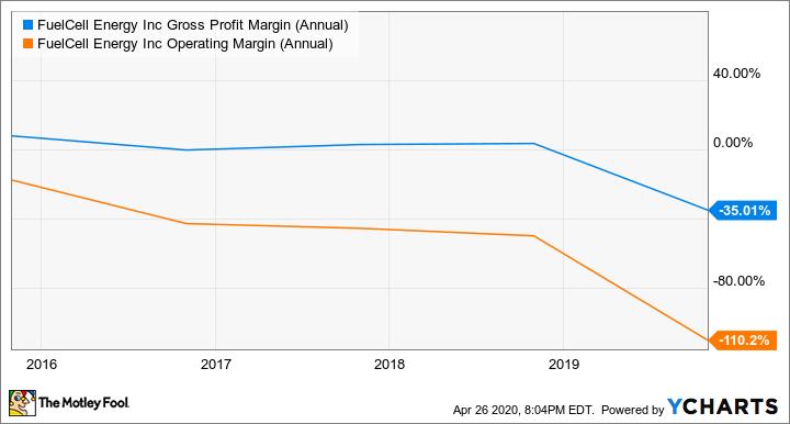 FCEL Gross Profit Margin (Annual) Chart