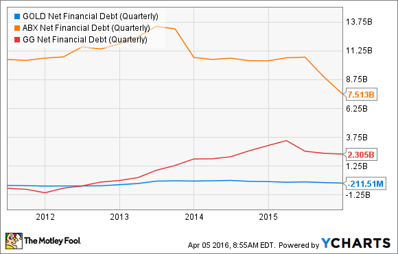 GOLD Net Financial Debt (Quarterly) Chart