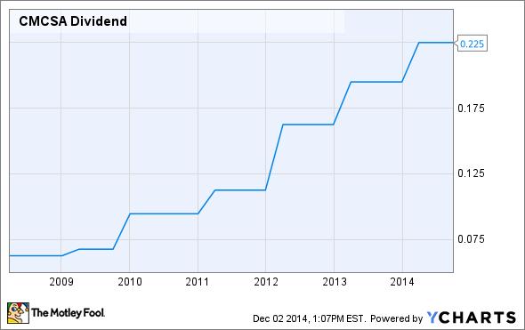 CMCSA Dividend Chart