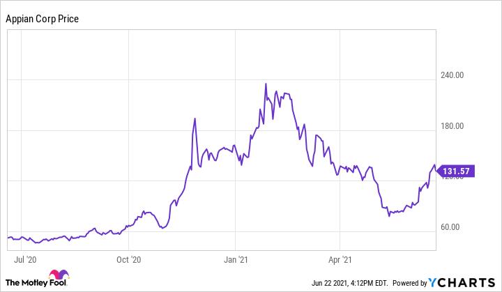 APPN Chart