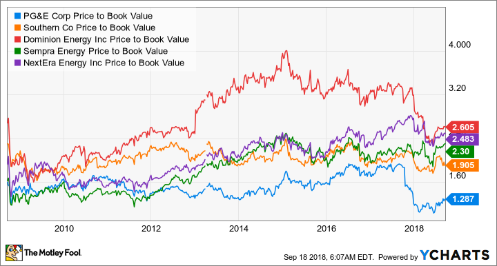 PCG Price to Book Value Chart