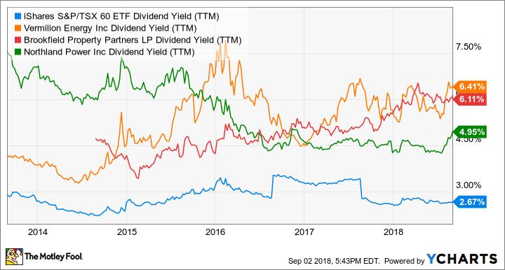 XIU Dividend Yield (TTM) Chart
