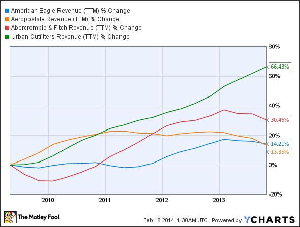 AEO Revenue (TTM) Chart