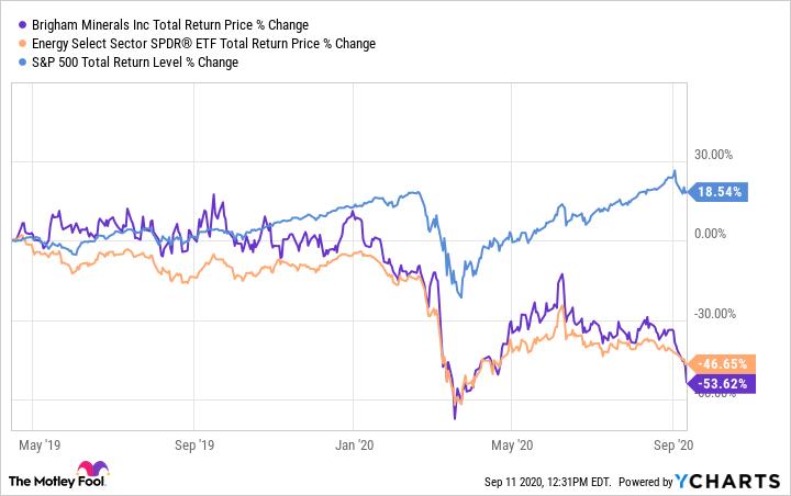 MNRL Total Return Price Chart