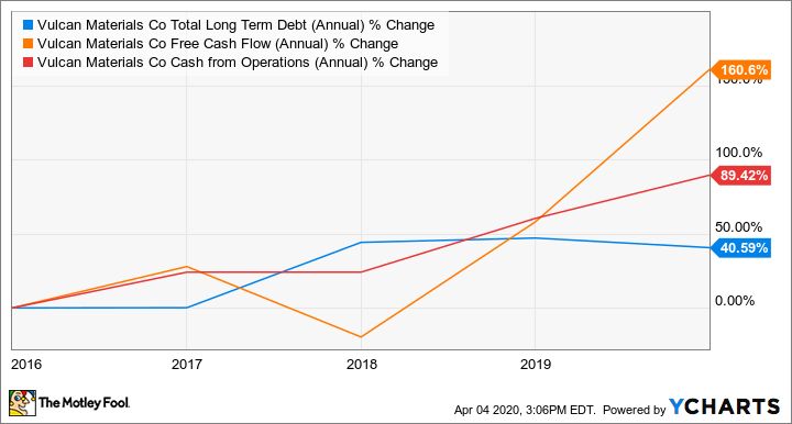 VMC Total Long Term Debt (Annual) Chart