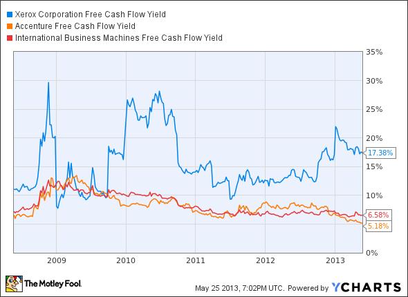 XRX Free Cash Flow Yield Chart