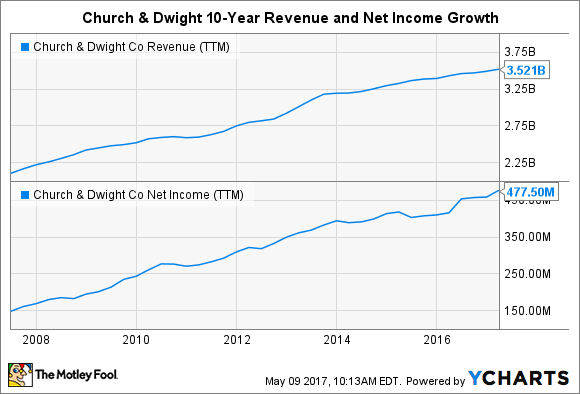CHD Revenue (TTM) Chart