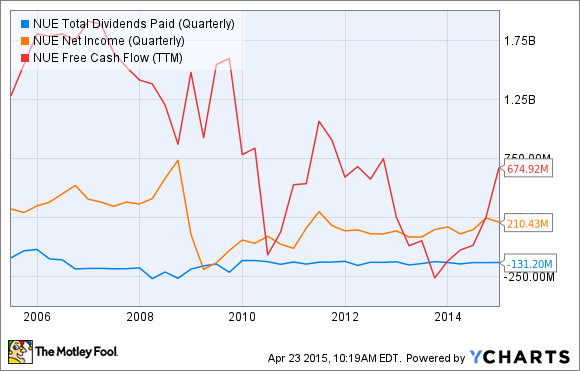 NUE Total Dividends Paid (Quarterly) Chart