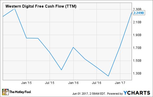WDC Free Cash Flow (TTM) Chart