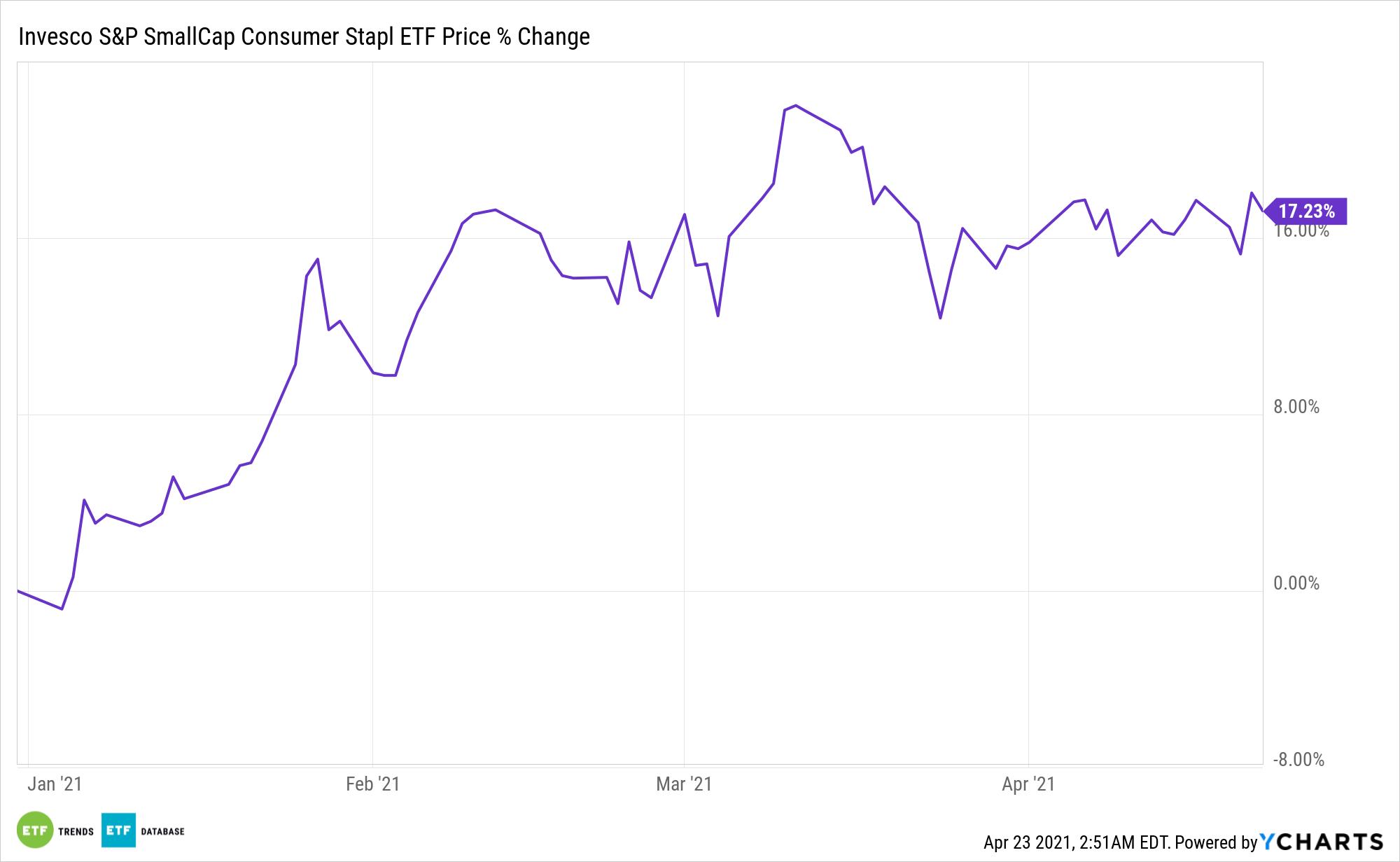 PSCC Chart