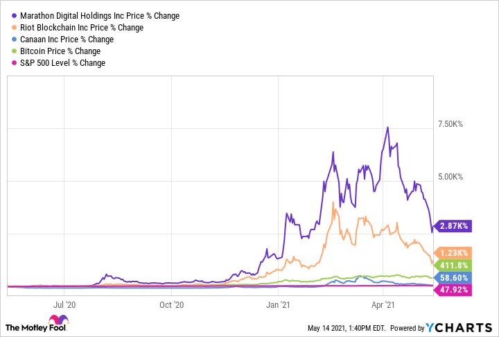Cosa sta succedendo e a cosa è dovuto il crollo del Bitcoin | Investimento Custodito