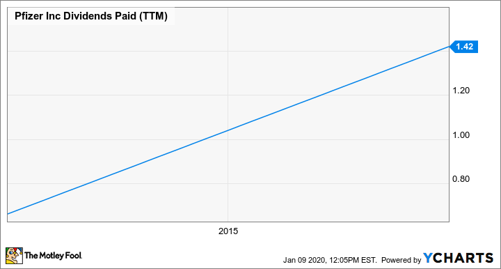 PFE Dividends Paid (TTM) Chart