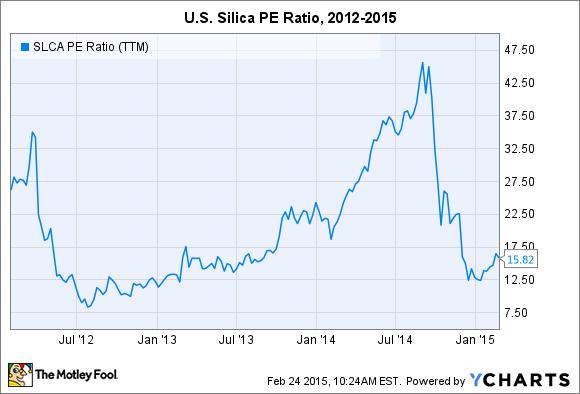 SLCA P/E Ratio (TTM) Chart