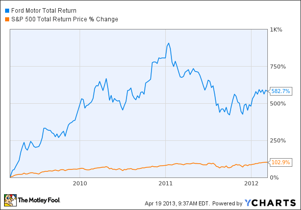 F Total Return Price Chart