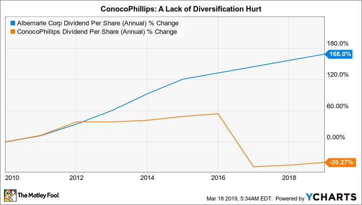 ALB Dividend Per Share (Annual) Chart