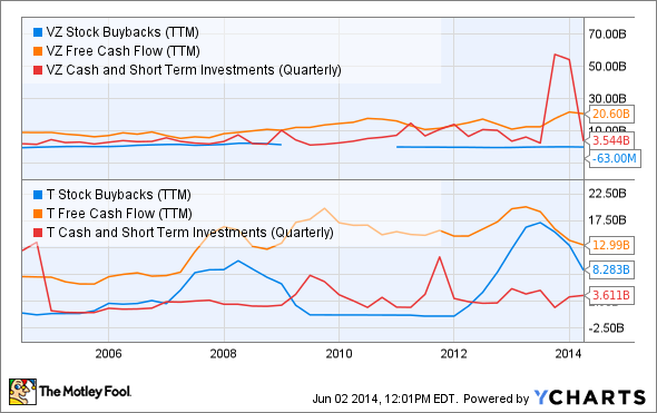 VZ Stock Buybacks (TTM) Chart