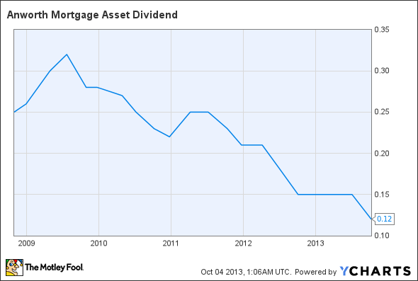 ANH Dividend Chart