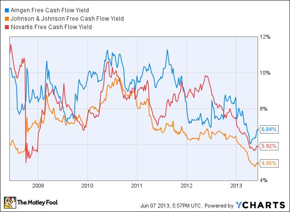 AMGN Free Cash Flow Yield Chart