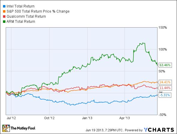Intel stock Total Return Price Chart