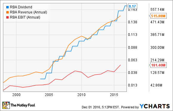 RBA Dividend Chart