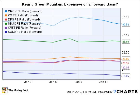 GMCR PE Ratio (Forward) Chart