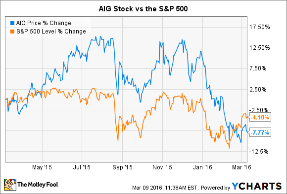 Aig Stock Quote Stunning The 5Minute Guide To American International Group Stock  The
