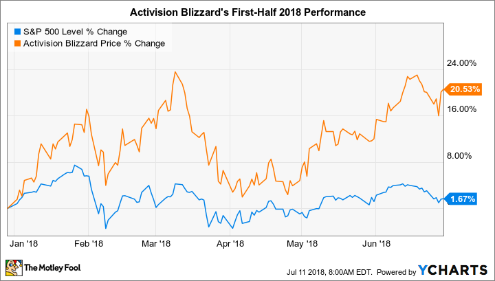 Why Activision Blizzard Stock Has Gained 20 5 In 2018 So Far