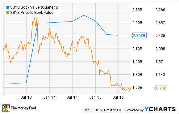 SSYS Book Value (Quarterly) Chart