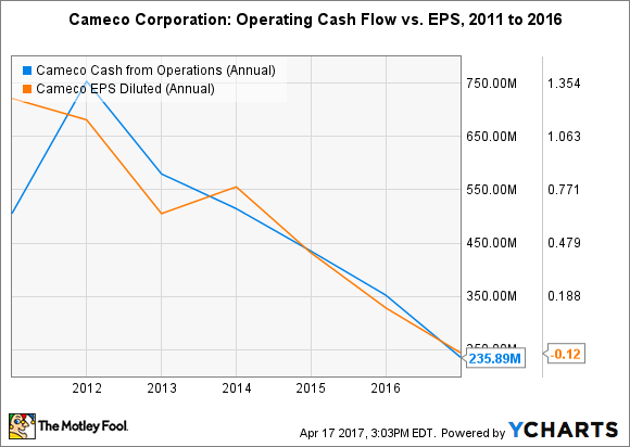 CCJ Cash from Operations (Annual) Chart