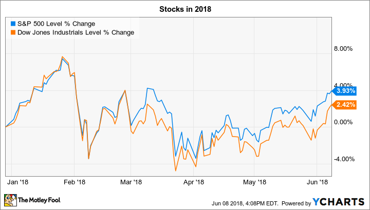 3 Things to Watch in the Stock Market This Week - Nasdaq.com