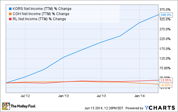 KORS Net Income (TTM) Chart