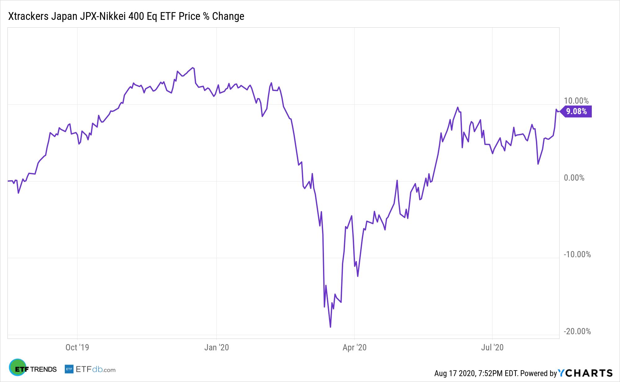 JPN Chart