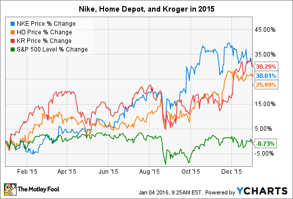 Why These 3 Stocks Soared in 2015: Nike Inc, Home Depot Inc, and The