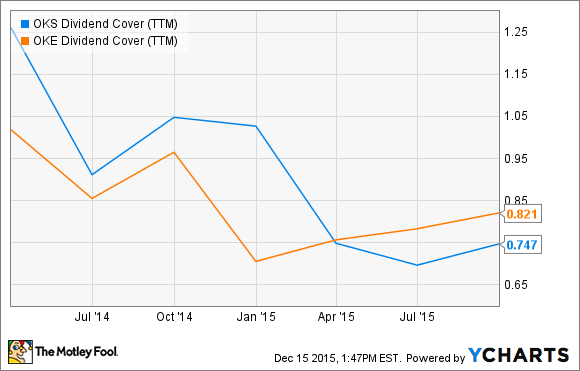 OKS Dividend Cover (TTM) Chart