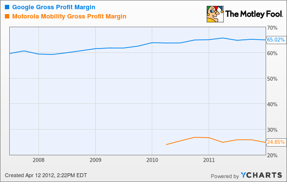 GOOG Gross Profit Margin Chart